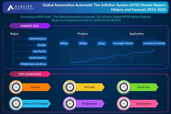 Automotive Automatic Tire Inflation System