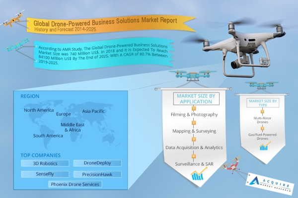 Drone-Powered Business Solutions