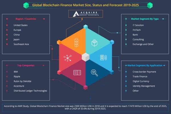 blockchain finance market
