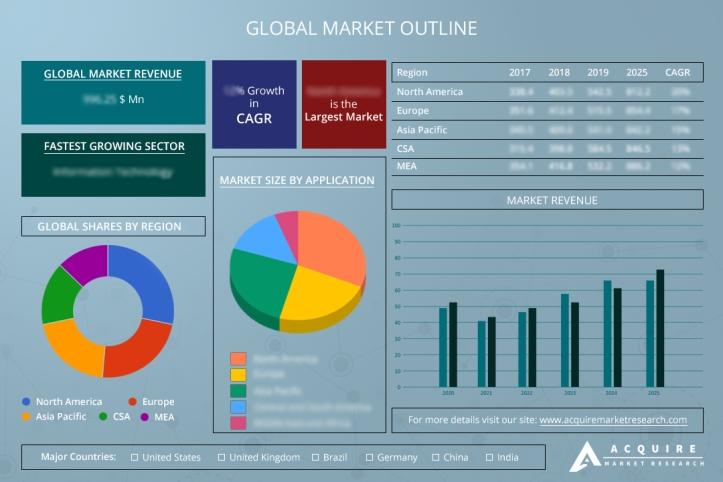 RFID Reader Antenna Market